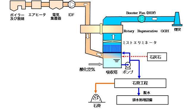 烟气脱硫设备的工艺流程