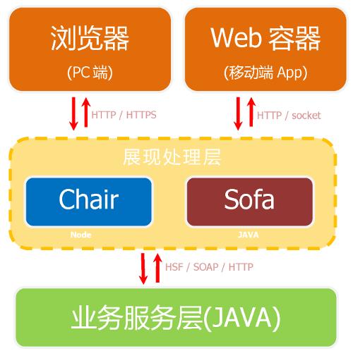 支付宝前端团队详解基于Node.js Web框架Chair