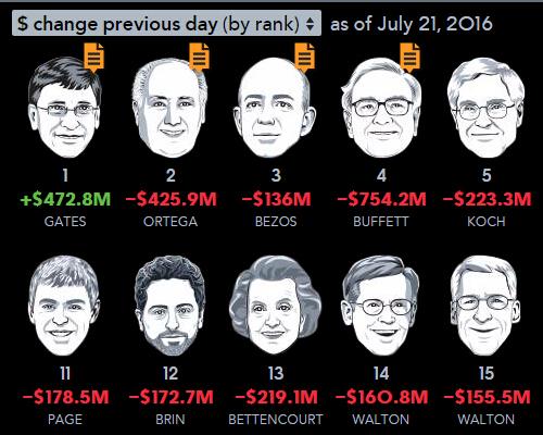 都别争了!事实证明,办企业比投资赚钱!