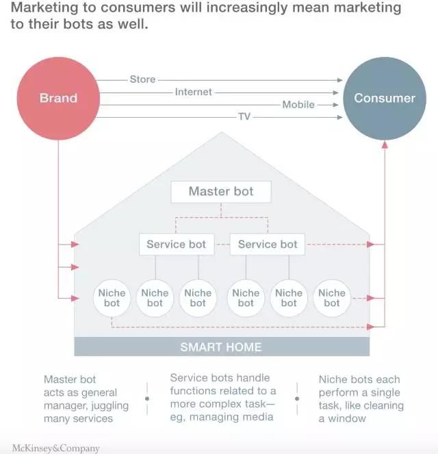 麦肯锡:十年内以homebot为核心的智慧家庭将无处不在