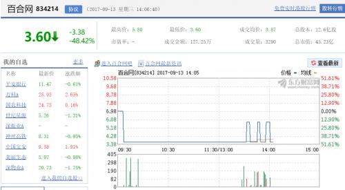 百合网股价暴跌48%,子公司世纪佳缘涉程序员自杀案