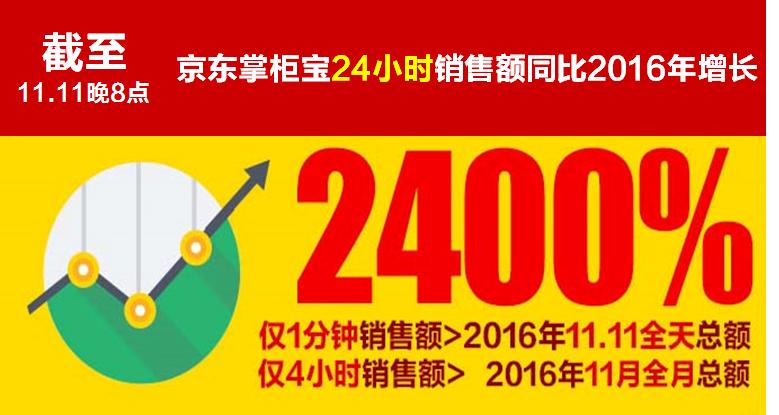 11.11京东掌柜宝24小时销售额再创奇迹!同比去年增长2400%!